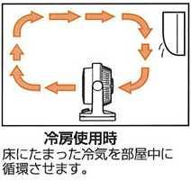 置き 冷房 方 サーキュレーター