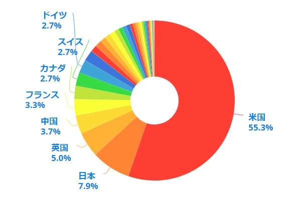 世界の株式時価総額の国別の割合